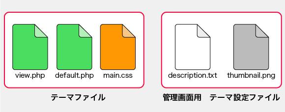 構成ファイル